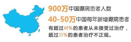 健康四川—癫痫防治公益基金最高10000元救助绿色通道开通,北京三甲名医号已发放,限额60名,速申请